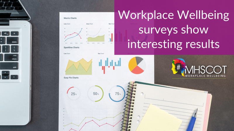 Workplace Wellbeing surveys shows interesting results