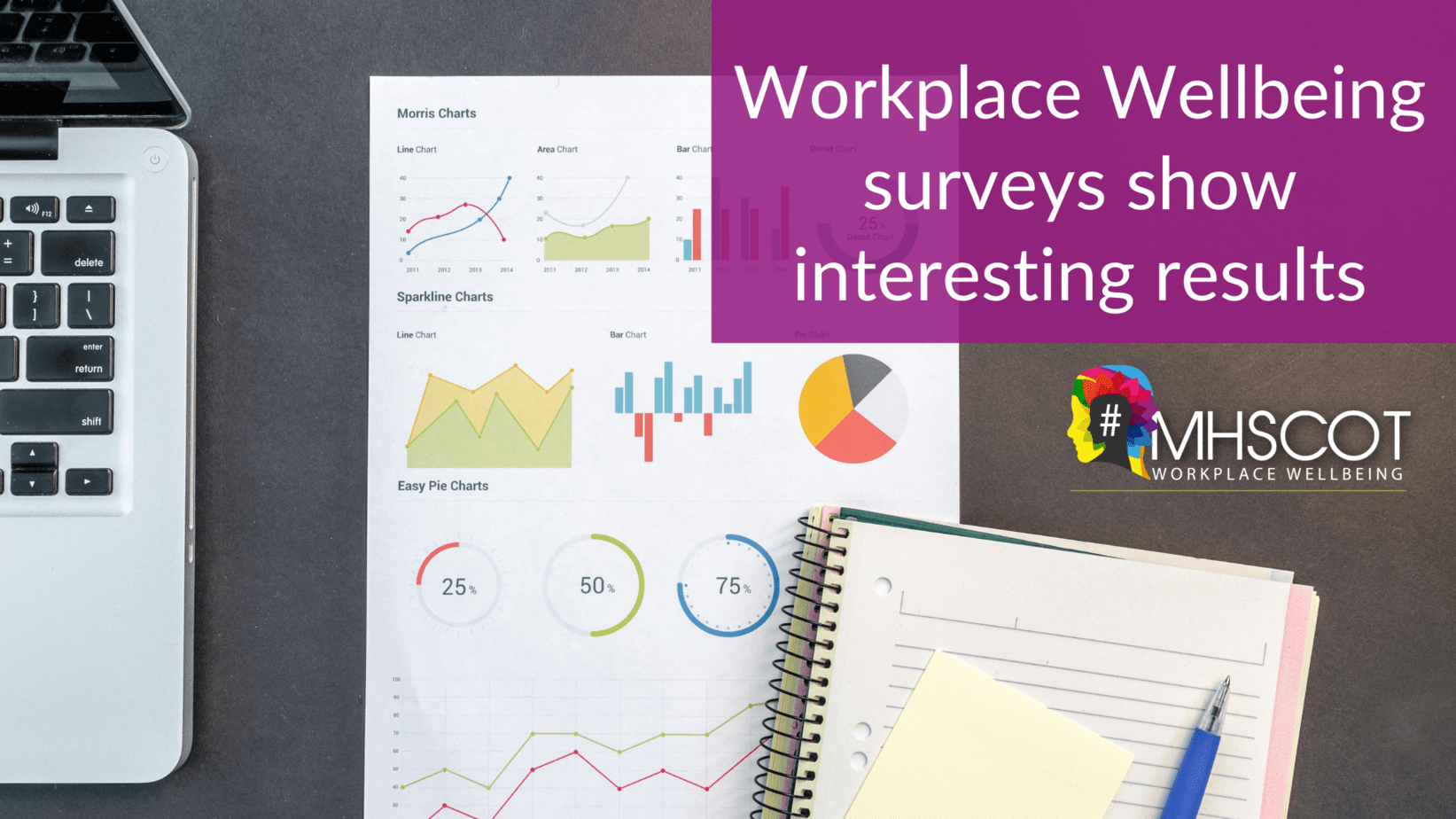 workplace wellbeing survey show interesting results