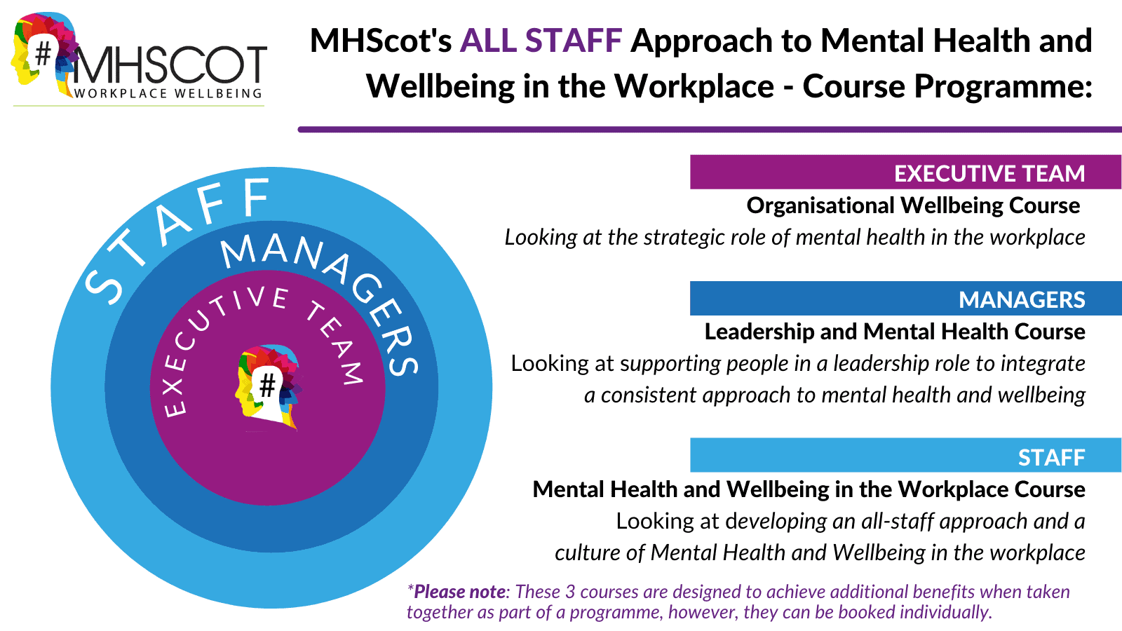 Image of MHScot's ALL STAFF Approach to Mental Health and Wellbeing in the Workplace