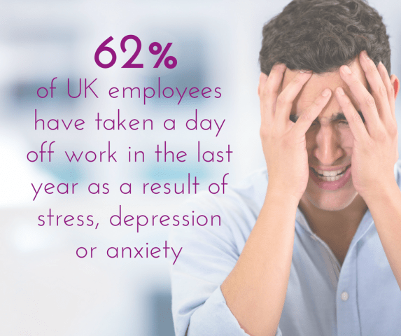 percentage of UK employees have taken a day off work in the last year as a result of stress, depression or anxiety