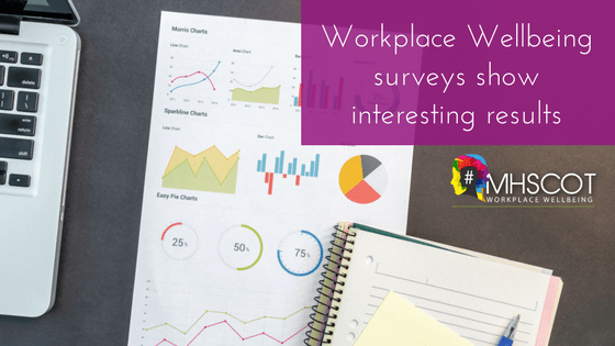 Workplace Wellbeing Survey Results
